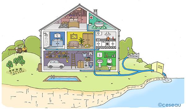Primaire coll ge et lyc e for Objets domotiques dans une maison